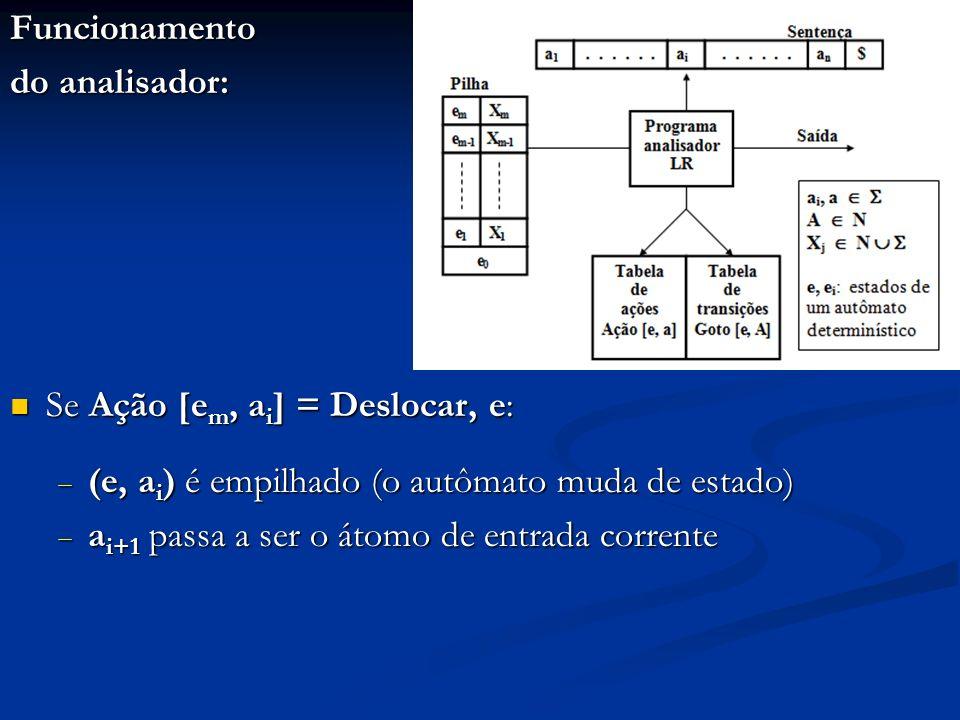 Funcionamento do analisador: Se Ação [em, ai] = Deslocar, e: (e, ai) é empilhado (o autômato muda de estado)